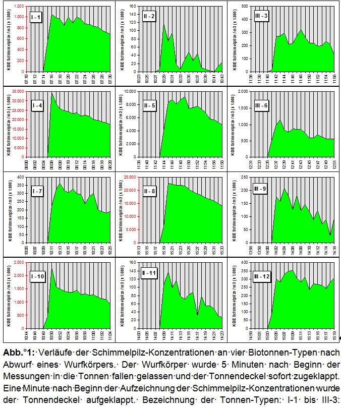Bild 3 Schimmelpilze messen: Ergebnisse der Messungen an Biotonnen
