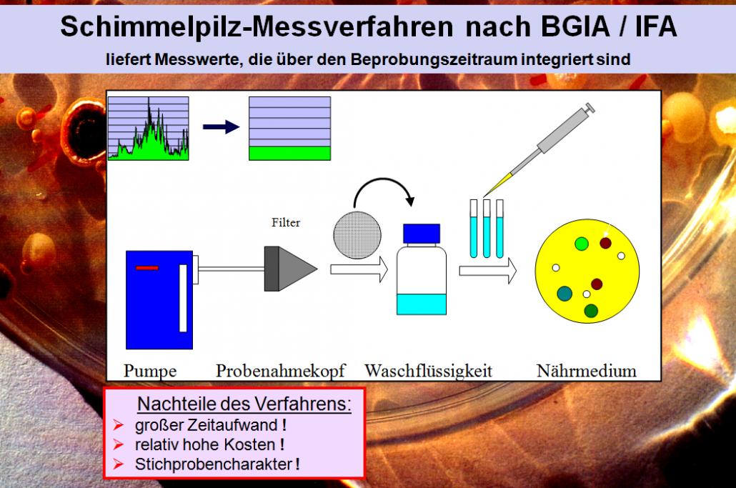 Bild 3: Schimmelpilz-Messung in der Abfallwirtschaft - Messverfahren nach TRBA / IFA
